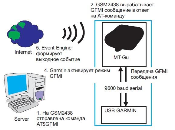 Схема совместной работы навигатора Garmin c трекером Enfora GSM2438