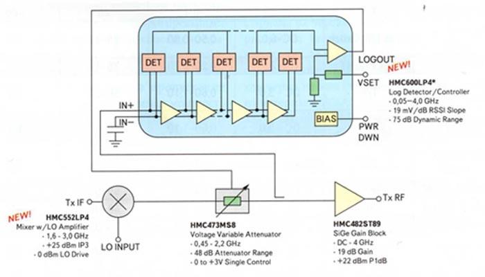 Схема варианта реализации логарифмического СВЧ-детектора с автоматической регулировкой усиления на базе логарифмического контроллера HMC600LP4
