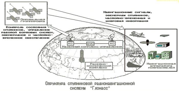 Структура спутниковой радионавигационной системы «ГЛОНАСС»