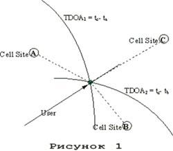 Схема реализации метода гиперболической навигации - системы GPS и LORAN