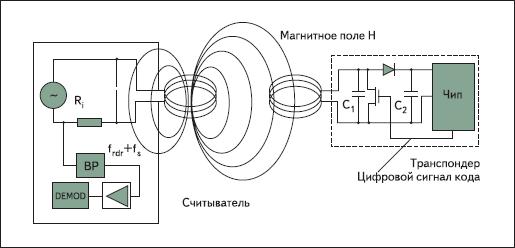 Индуктивно связанные системы основаны на связи трансформаторного типа между первичной обмоткой считывателя и вторичной метки [1]