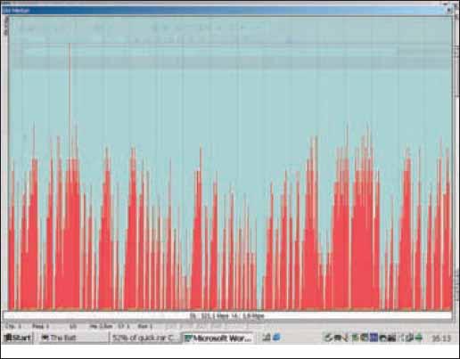 Результаты измерения скорости передачи данных с помощью терминала EDG1228 в сети «МегаФон» в Санкт-Петербурге в режиме EDGE