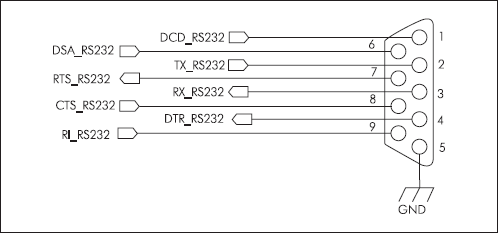 Расположение сигналов в разъеме DB-9
