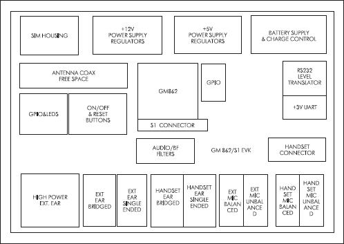 Схема расположения функциональных узлов оценочного набора GM862/S1 EVK
