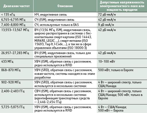 Диапазоны частот RFID-систем