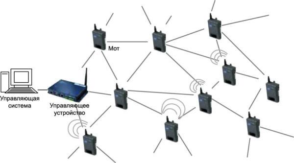 Компоненты беспроводной сенсорной сети SmartMesh