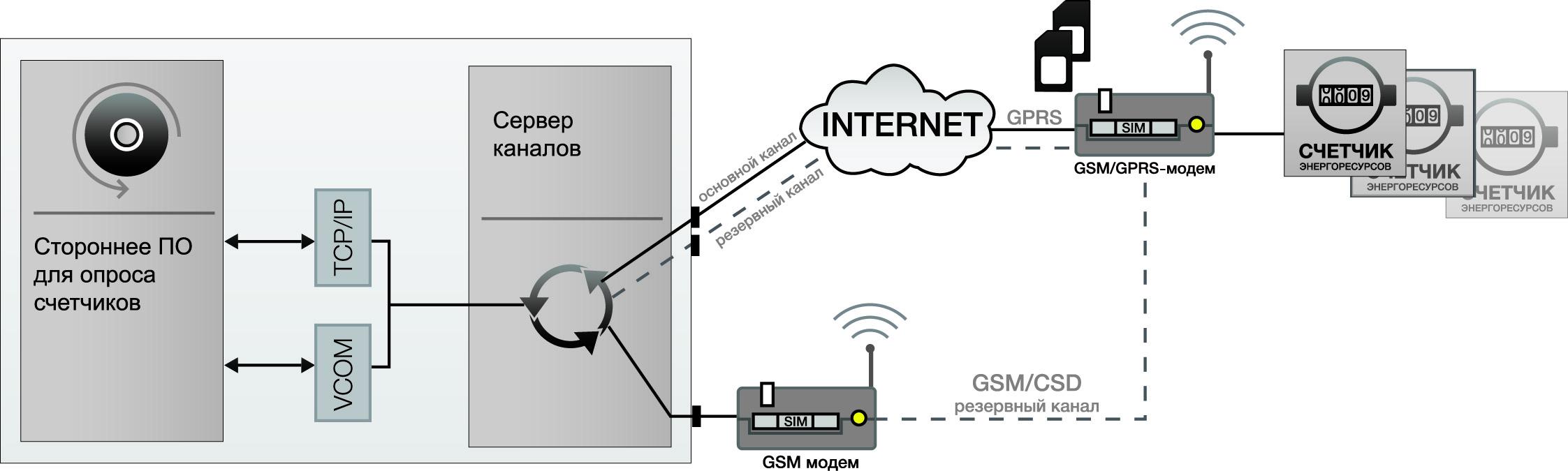 Передача данных по защищенным каналам