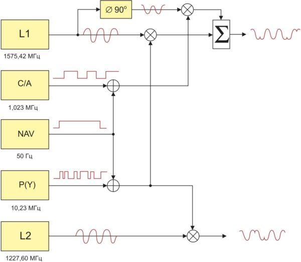 Схема кодировки сигналов GPS