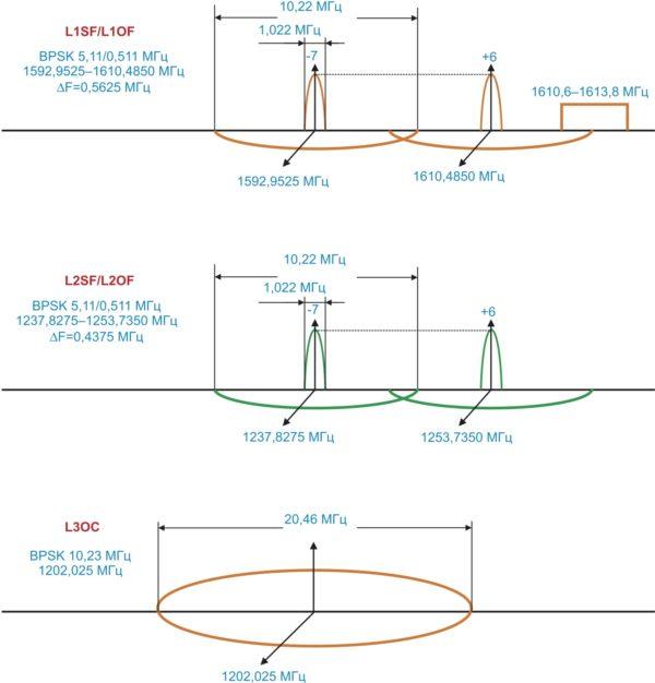 Схема кодирования сигналов в ГЛОНАСС
