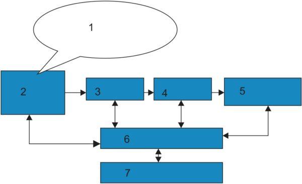 Структурная схема одного канала аппаратного (hardware GNSS receiver) приемника ГНСС параллельного типа