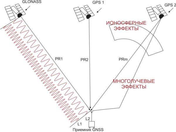 Схема работы совмещенной системы спутниковой навигации в классическом варианте
