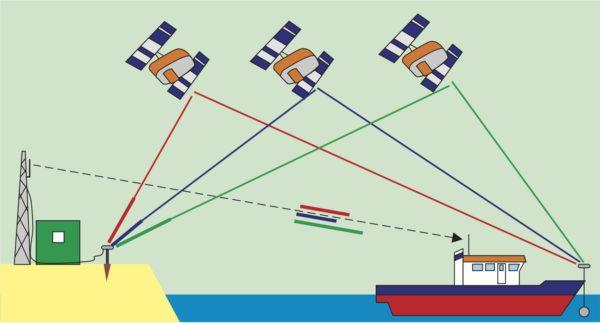 Схема использования дифференциального режима работы GNSS