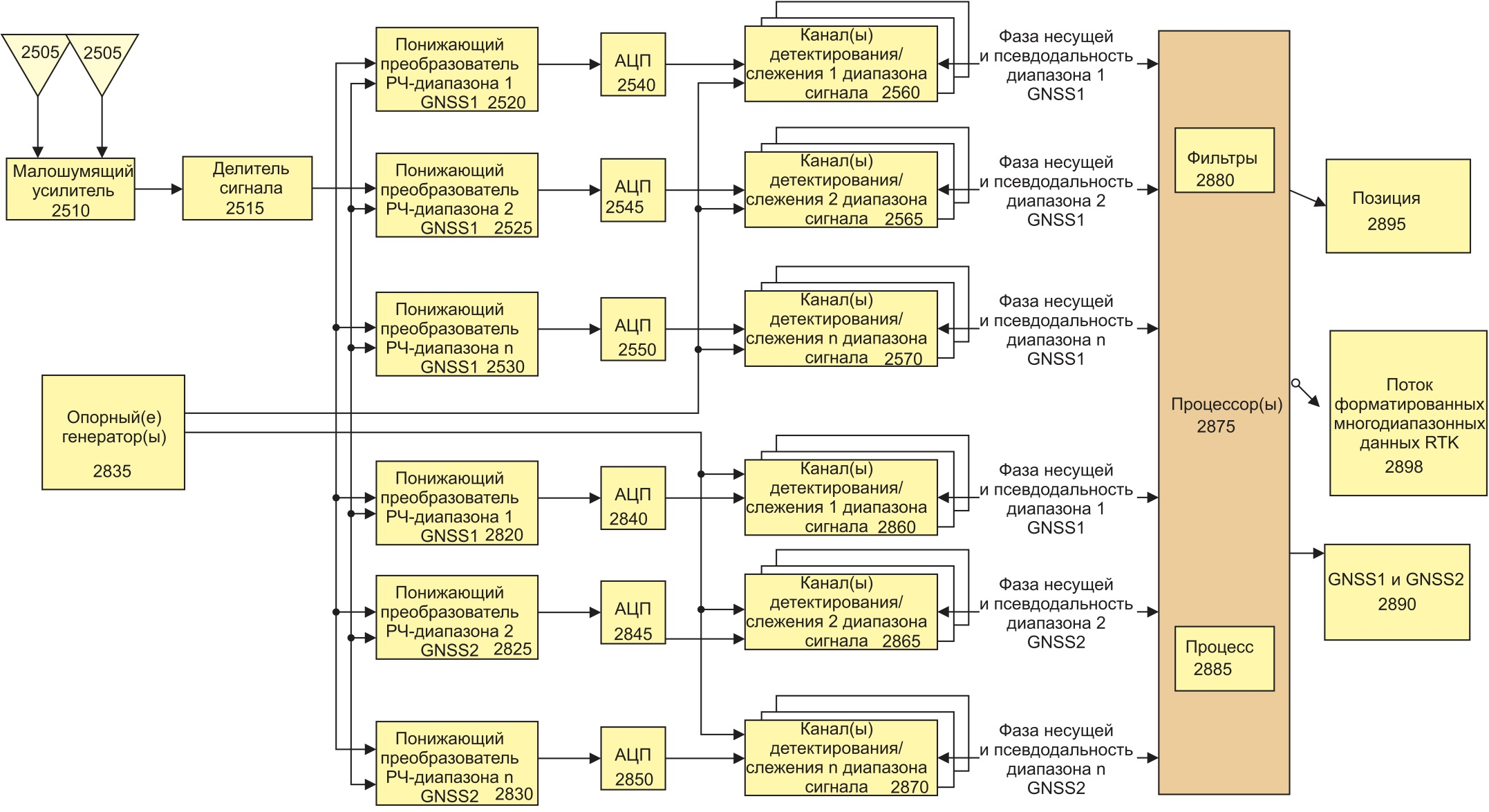 Структурная схема работы GNSS-приемника GPS/GLONASS