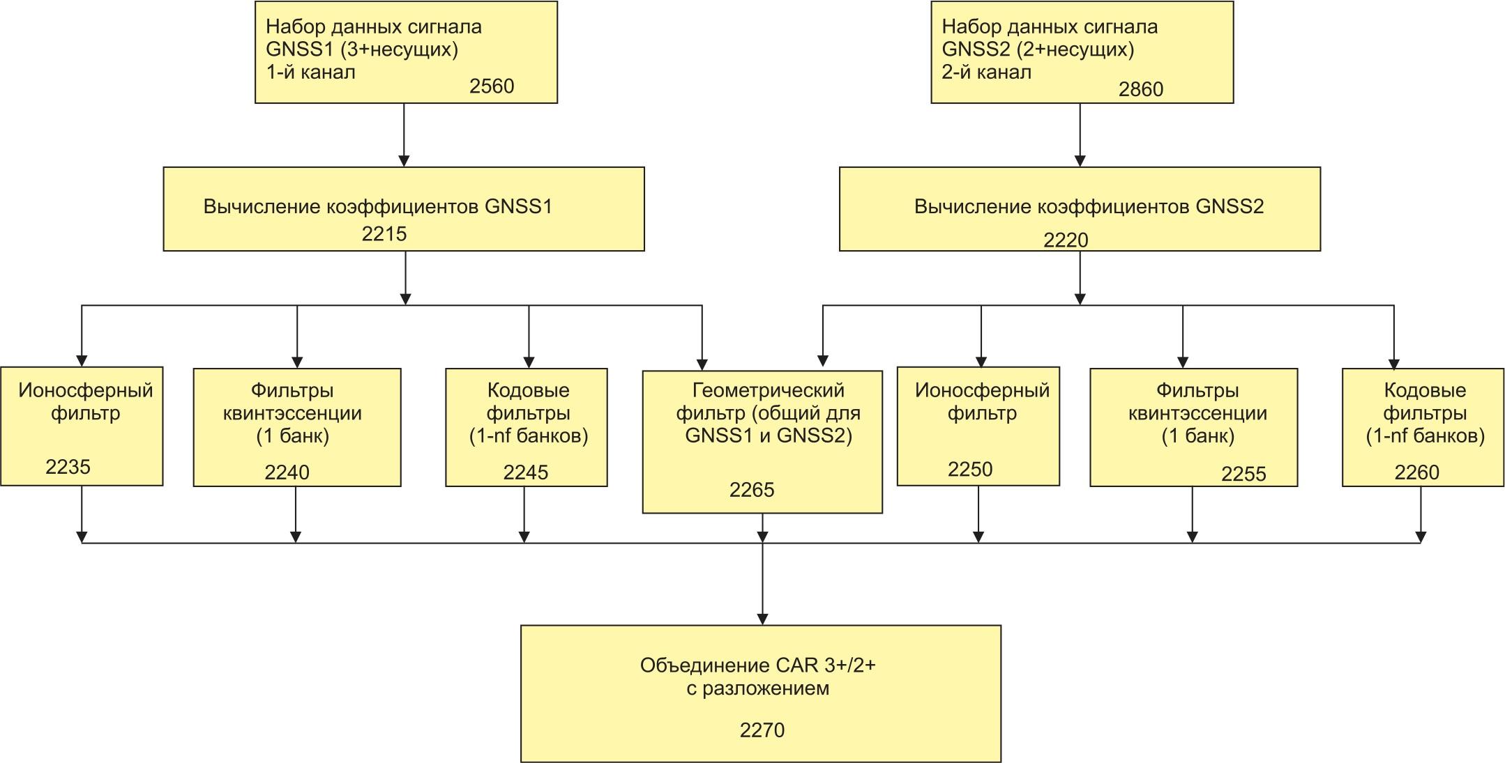 Алгоритм обработки сигналов GNSS процессорным блоком приемника (2875)