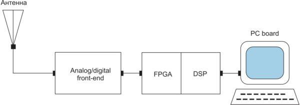 Структурная схема приемника GNSS с цифровой обработкой сигнала