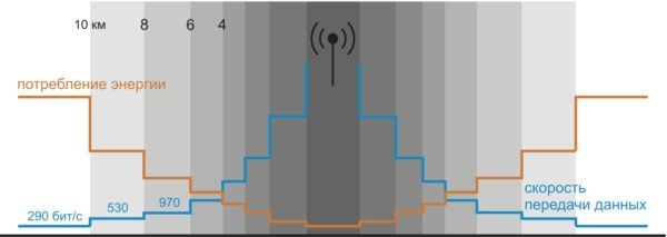 Применение технологии адаптивной скорости передачи данных
