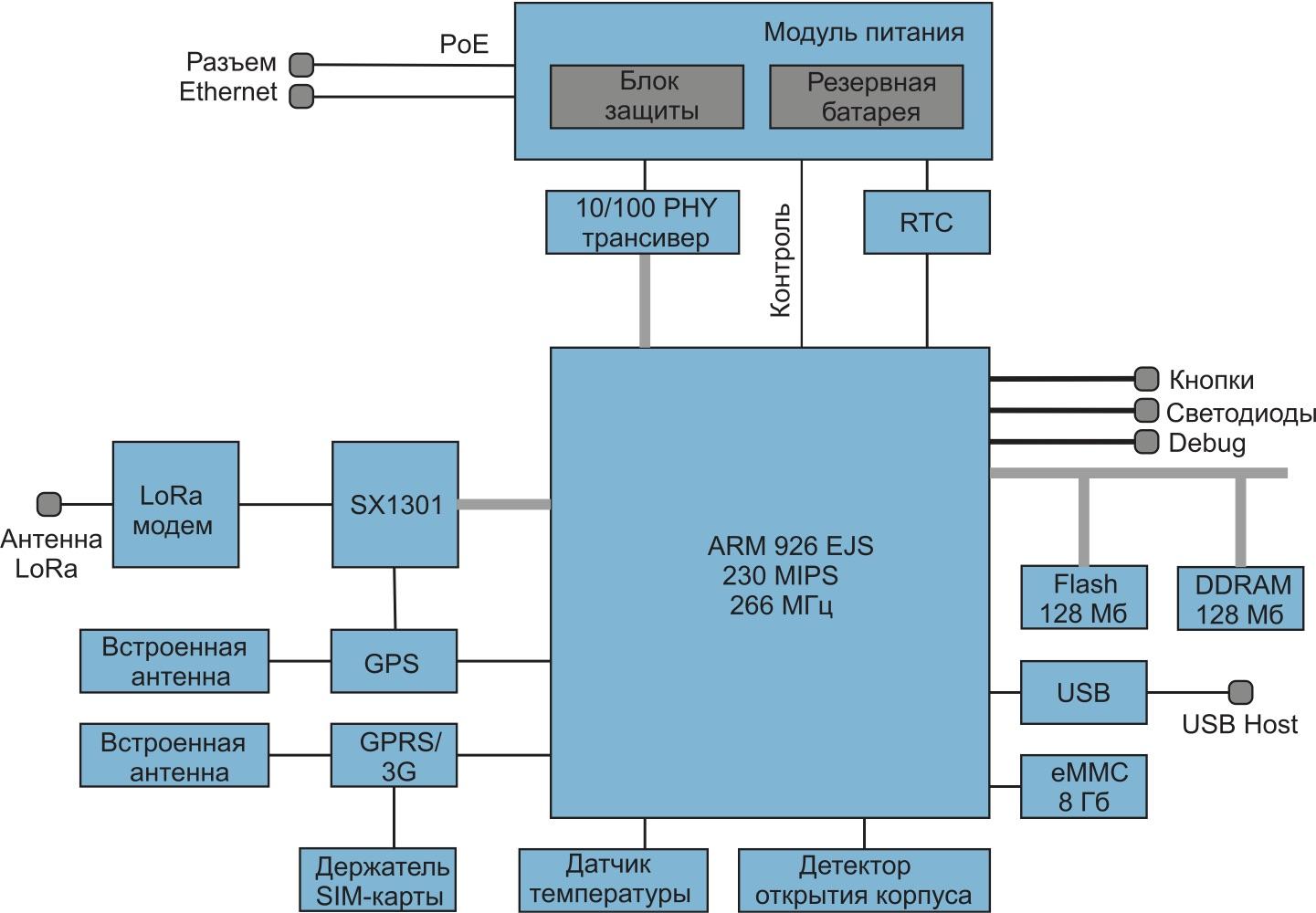 Внутренняя структура базовых станций Kerlink