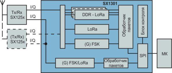 Типовая схема применения ИСSX1301 в базовых станциях