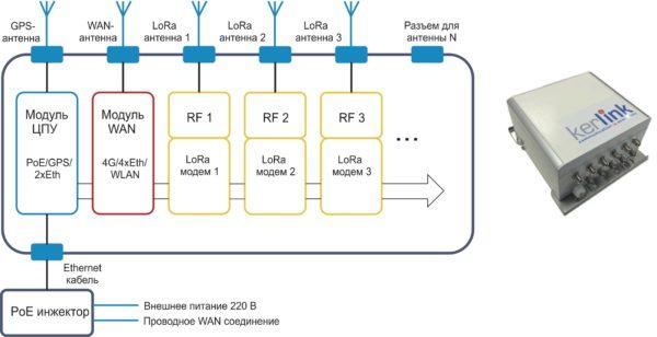 Упрощенная структура и внешний вид базовой станции Wirnet iBTS компании Kerlink