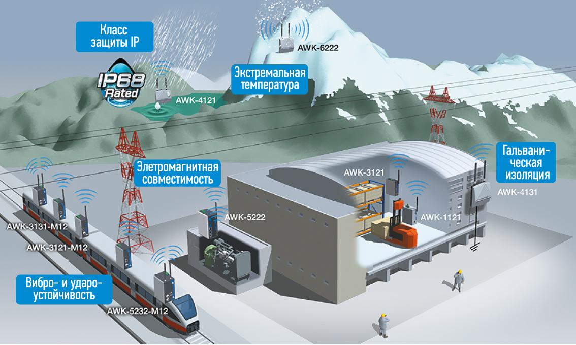 Условия применения промышленных точек доступа и клиентов компании Moxa