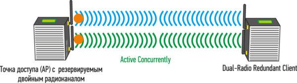Пример работы технологии Active concurrent dual-radio