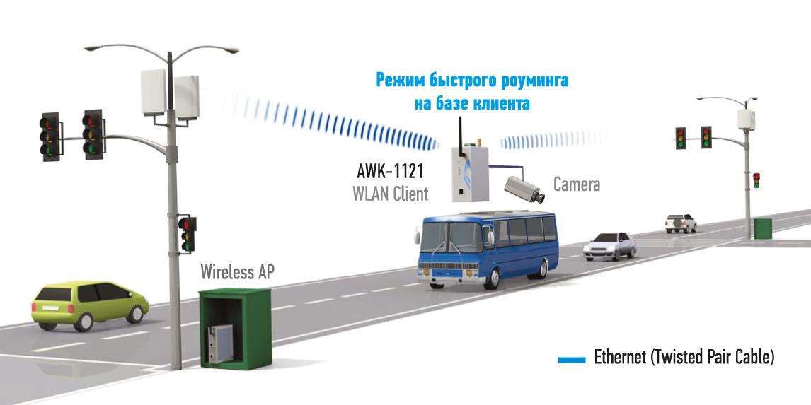 Пример построения беспроводной сети и видеонаблюдения в общественном транспорте в режиме быстрого роуминга