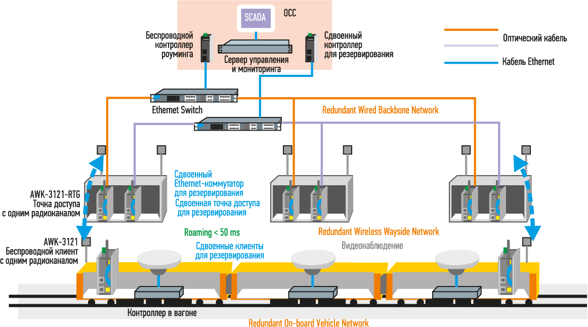 Пример построения беспроводной сети состава метро с использованием режима быстрого роуминга