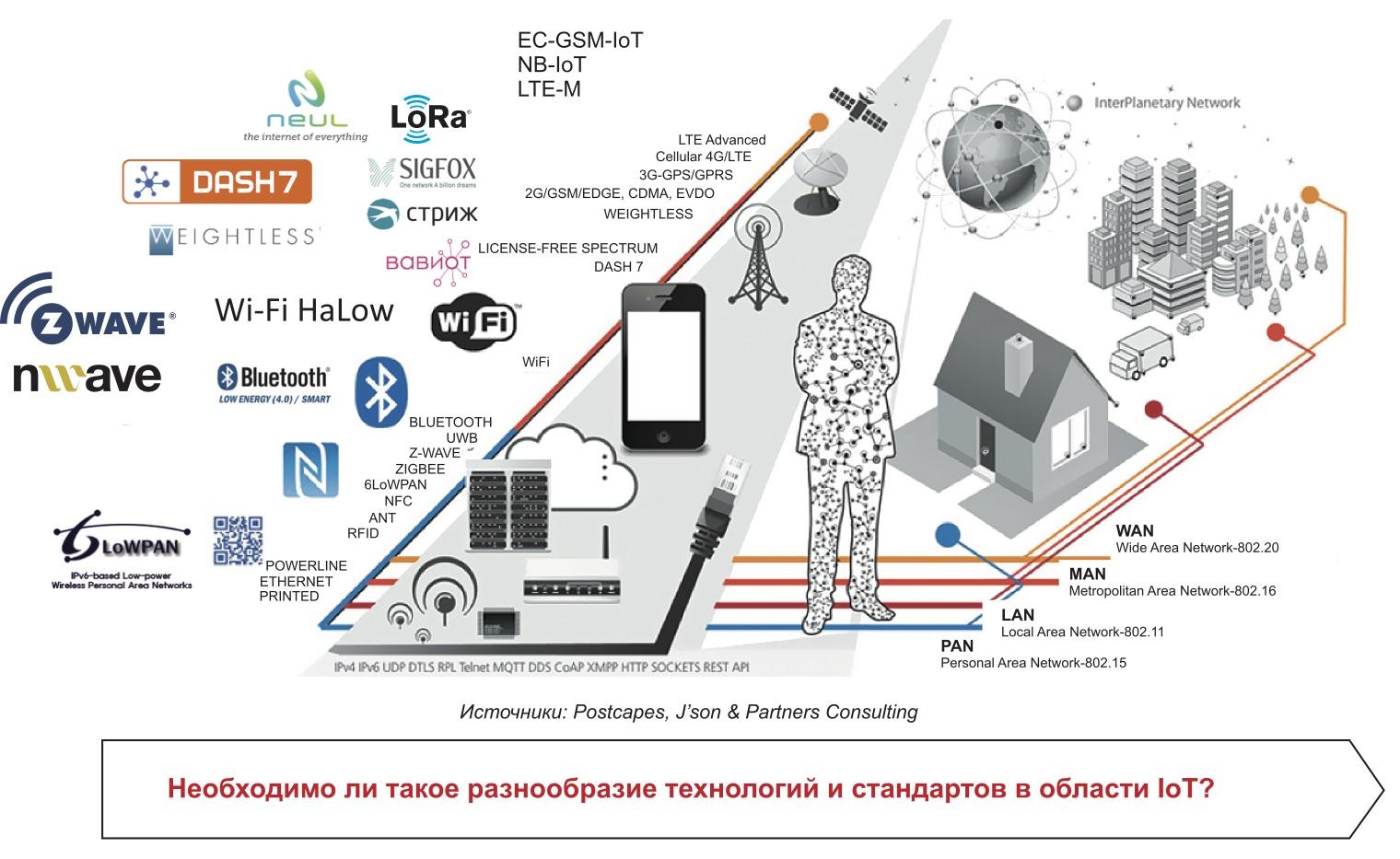 «Зоопарк» беспроводных технологий и стандартов для IoT