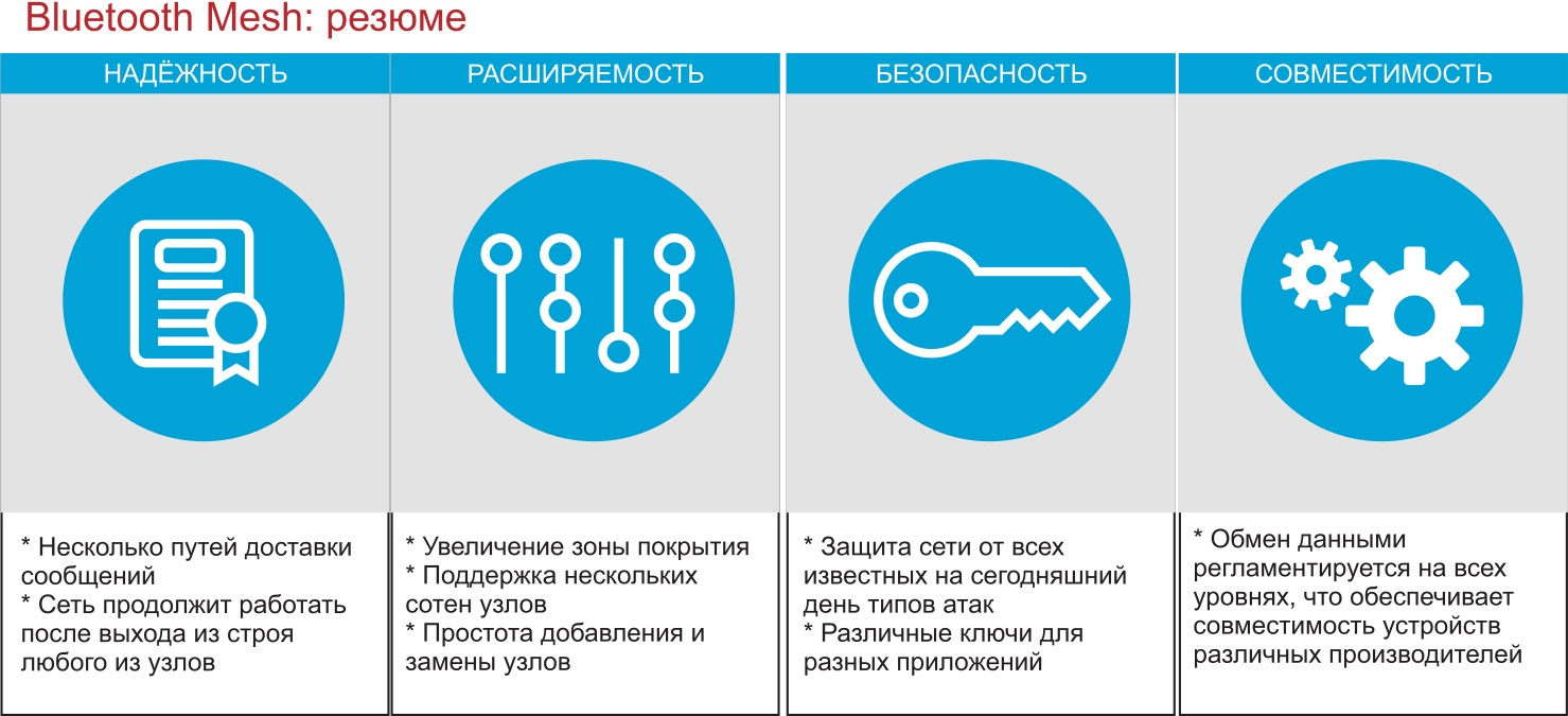 Особенности Bluetooth Mesh