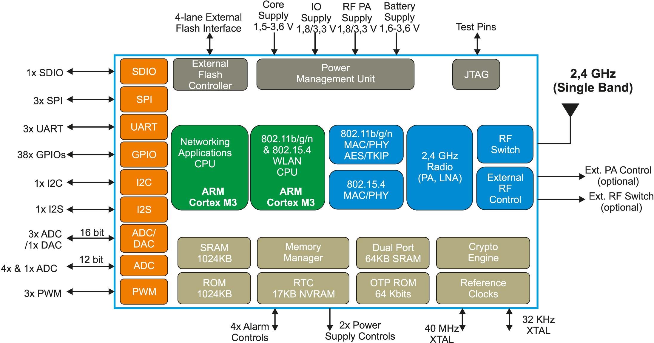 Структурная схема GS2000