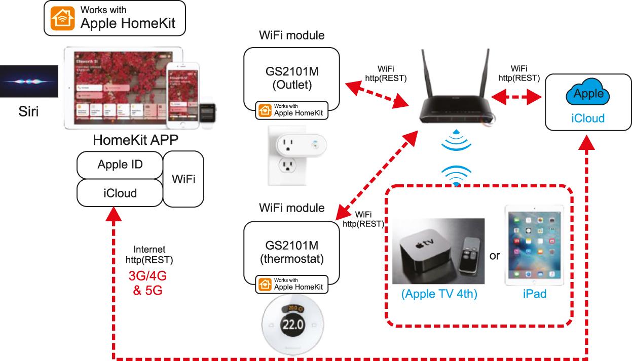 Использование GS2101 в Apple HomeKit