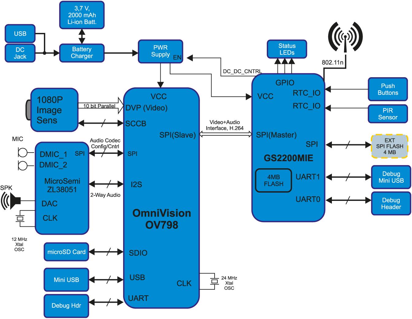 Модуль Telit GS2200 в системе видеонаблюдения