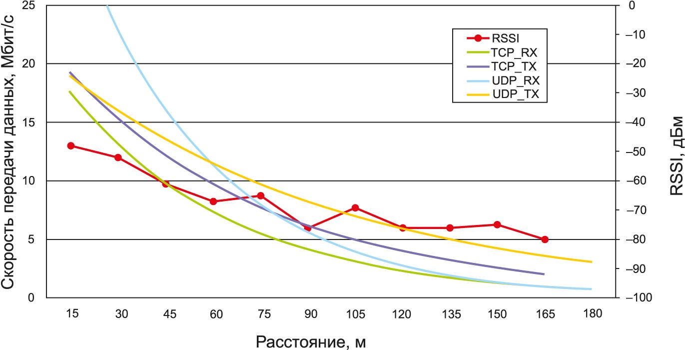 Зависимость уровня сигнала и скорости передачи данных от расстояния