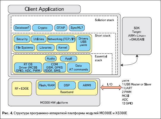 Структура программно-аппаратной платформы модулей MO300e и XS300e