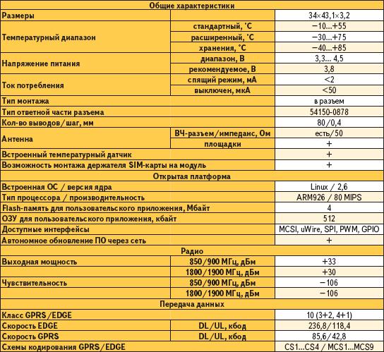 Краткие технические характеристики модуля Sagem MO300e