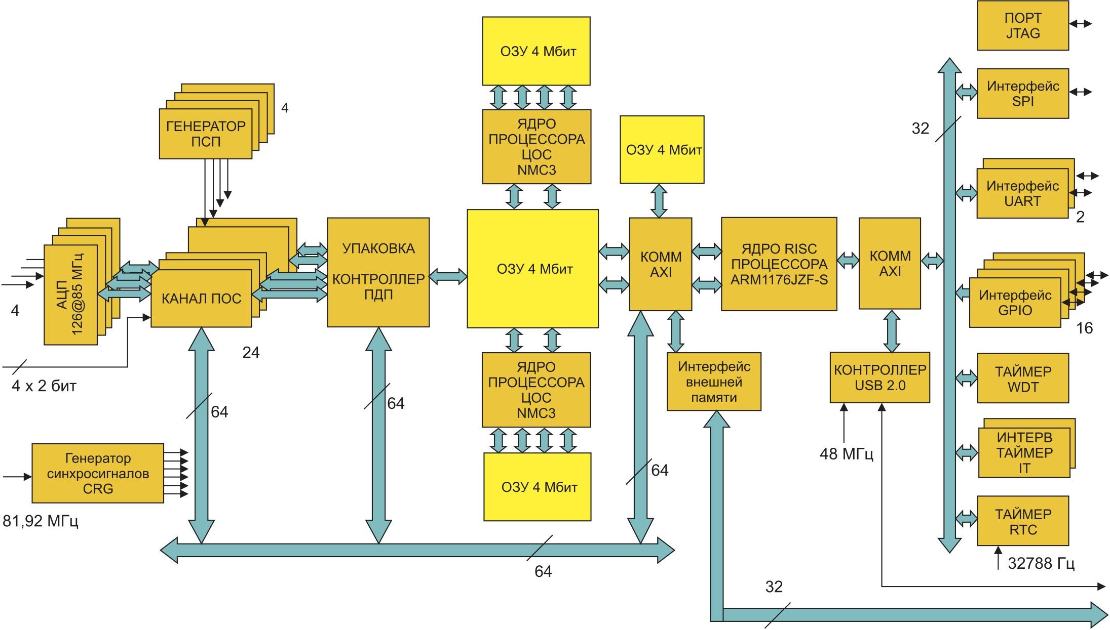Структурная схема СБИС К1879ХК1Я