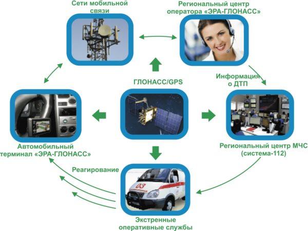 Структурная схема работы системы «ЭРА–ГЛОНАСС»