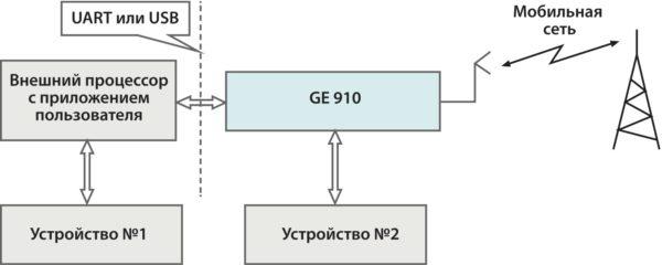 Конфигурация с внешним процессором Telit GE910