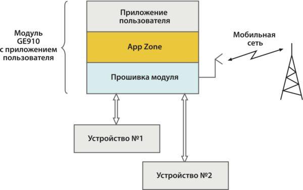 Конфигурация с использованием AppZone
