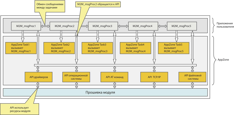 Структура ПО GE910 с поддержкой AppZone
