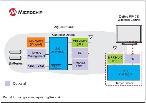 Структура платформы ZigBee RF4CE