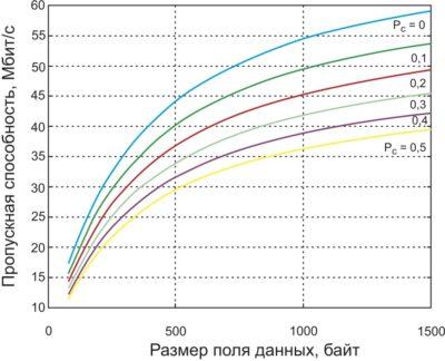 Зависимости пропускной способности сети IEEE 802.11n на канальном (L2) уровне при передаче блока кадров с укороченной паузой при различных вероятностях коллизий Рс