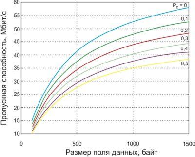 Зависимости пропускной способности сети IEEE 802.11n на транспортном (L4) уровне при передаче блока кадров с укороченной паузой при различных вероятностях коллизий Рс