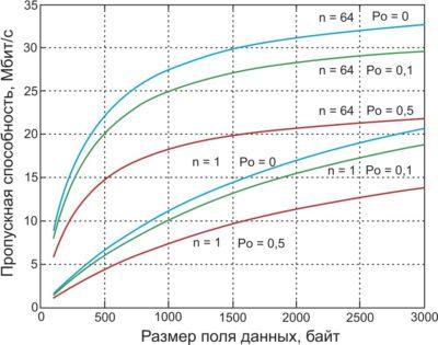 Зависимости пропускной способности сети IEEE 801.11n на канальном уровне от количества агрегированных блоков при различной вероятности коллизий Рс
