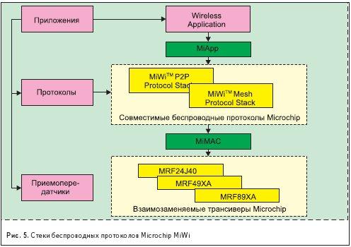 Стеки беспроводных протоколов Microchip MiWi
