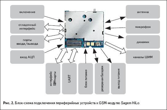 Блок-схема подключения периферийных устройств к GSM-модулю Sagem HiLo