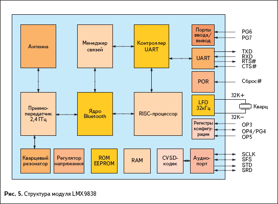 Структура модуля LMX9838