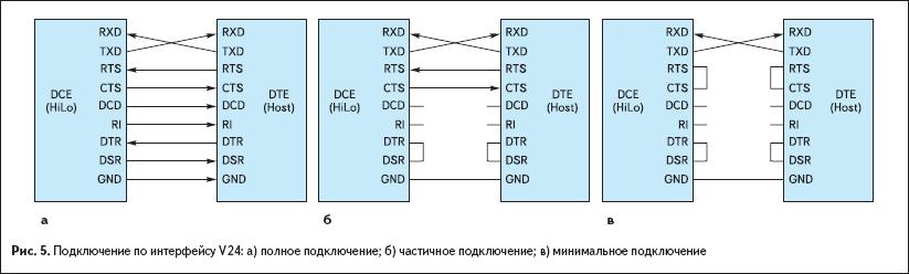 Подключение по интерфейсу V24