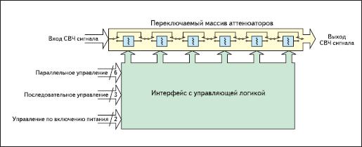 Структурная схема цифрового шагового аттенюатора