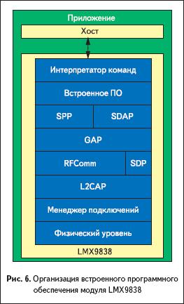 Организация встроенного программного обеспечения модуля LMX9838